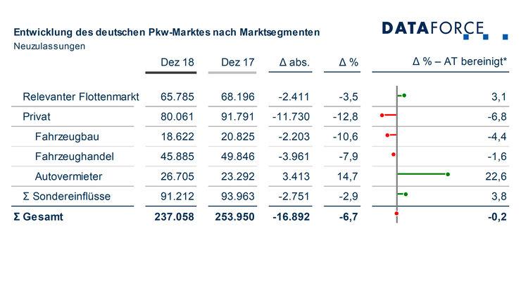 Dataforce Flottenmarkt 2018