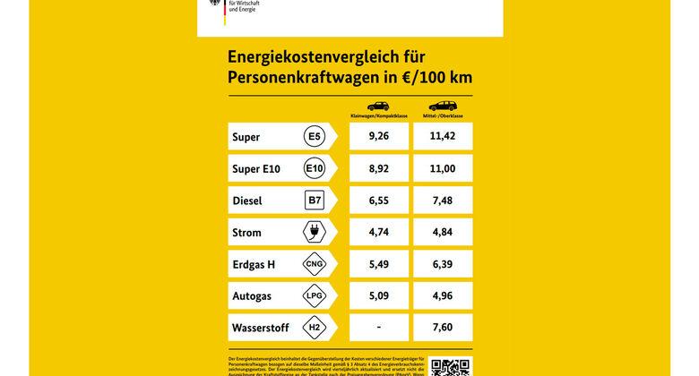 Energiekostenvergleich, Spritkostenvergleich