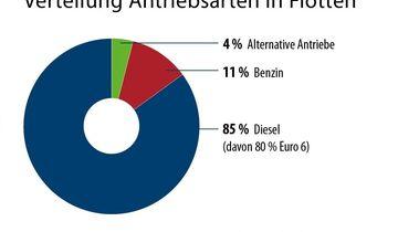 Statistik_Diesel2