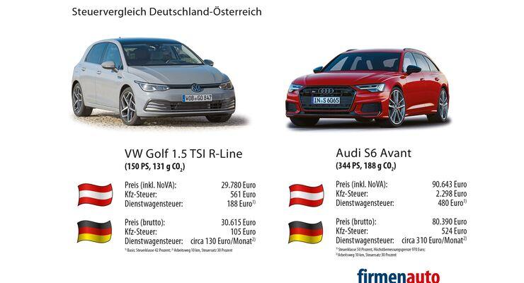 Steuervergleich Deutschland-Österreich 2021